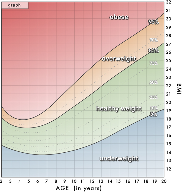 Body Mass Index Bmi Charts